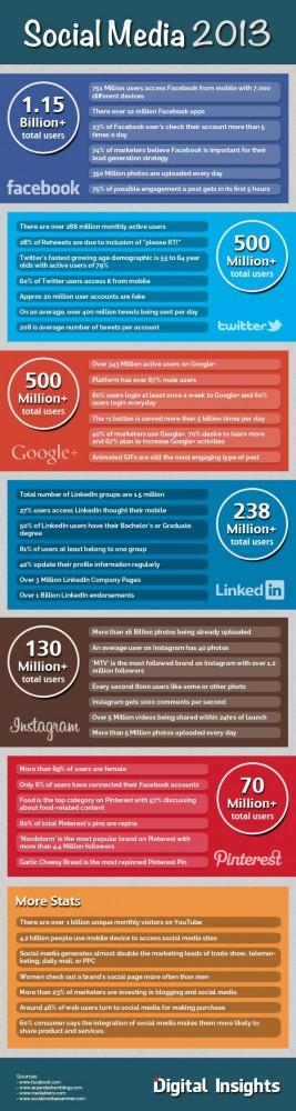 wpid-digital-insights-social-media-2013.jpg